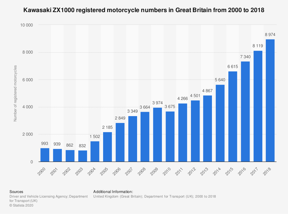 Statistic: Kawasaki ZX1000 registered motorcycle numbers in Great Britain from 2000 to 2018 | Statista