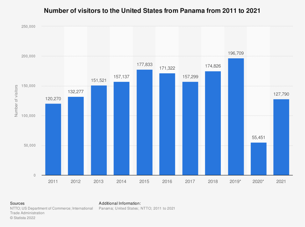 Statistic: Number of visitors to the United States from Panama from 2011 to 2020 | Statista