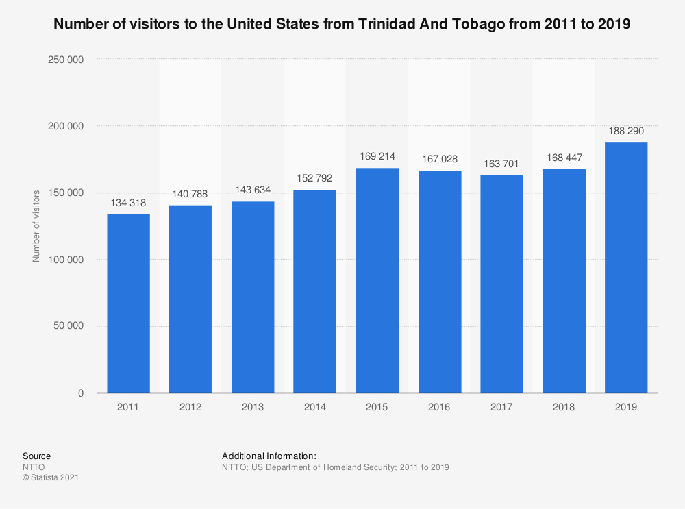 Statistic: Number of visitors to the United States from Trinidad And Tobago from 2011 to 2019 | Statista