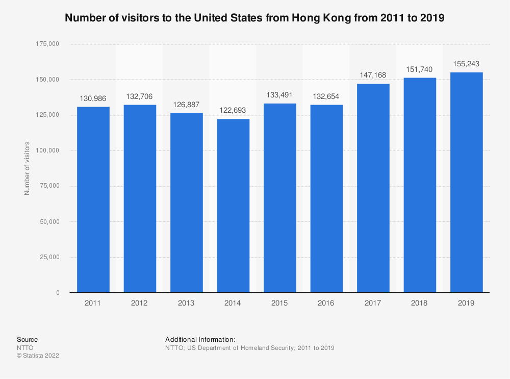 Statistic: Number of visitors to the United States from Hong Kong from 2011 to 2019  | Statista
