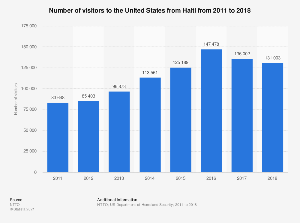Statistic: Number of visitors to the United States from Haiti from 2011 to 2018  | Statista