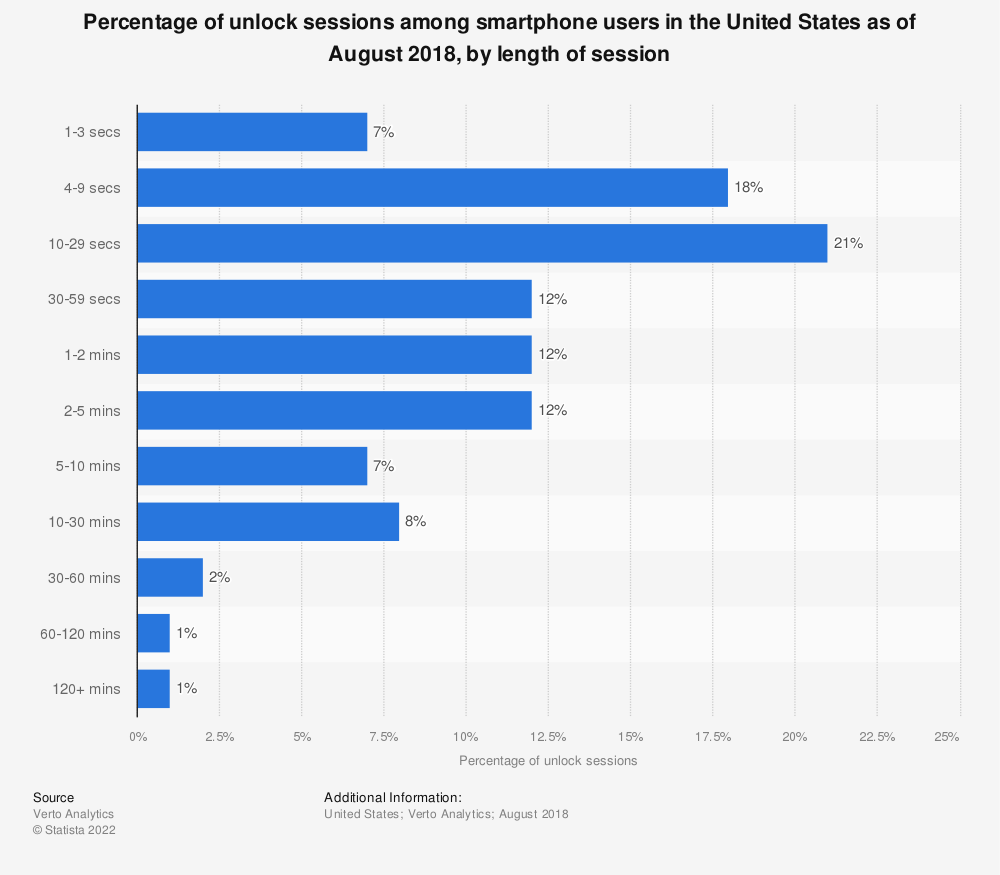 Statistic: Percentage of unlock sessions among smartphone users in the United States as of August 2018, by length of session | Statista