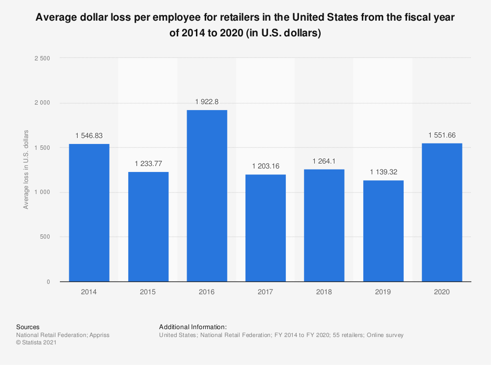 Statistic: Average dollar loss per employee for retailers in the United States from the fiscal year of 2014 to 2020 (in U.S. dollars) | Statista