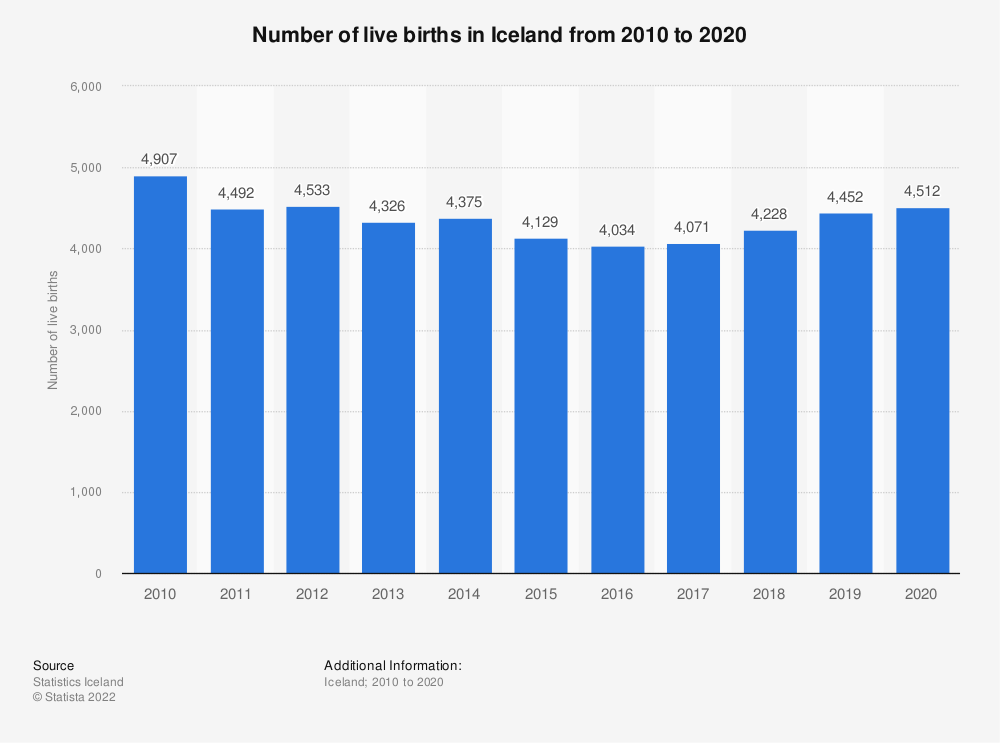 Statistic: Number of live births in Iceland from 2009 to 2019 | Statista