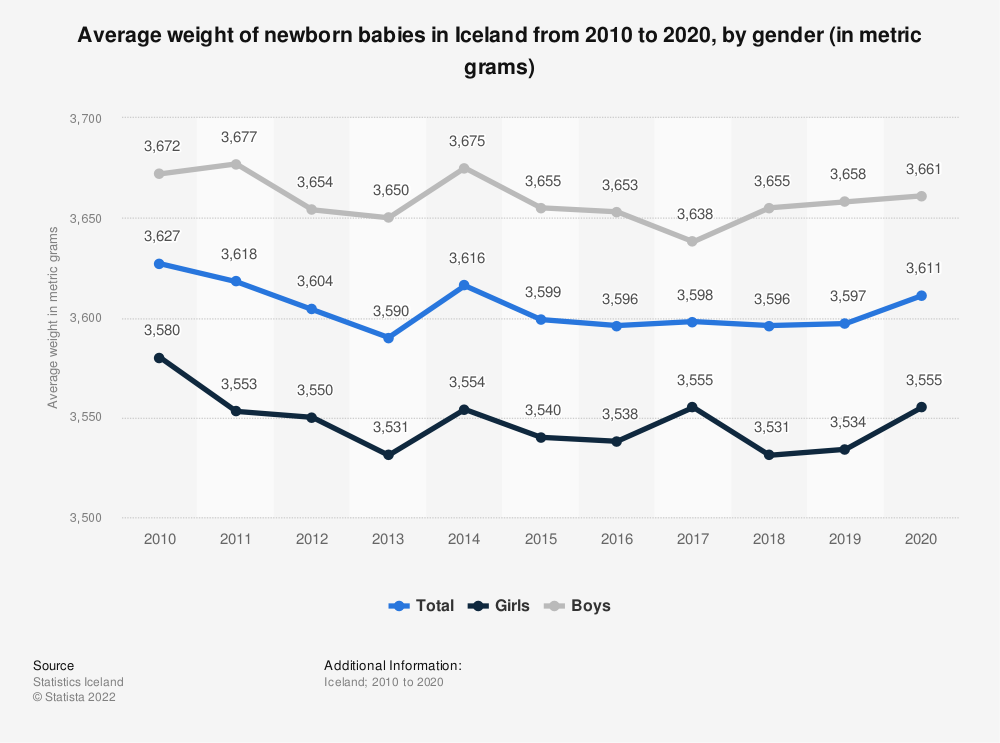 Statistic: Average weight of newborn babies in Iceland from 2008 to 2018, by gender (in metric grams) | Statista