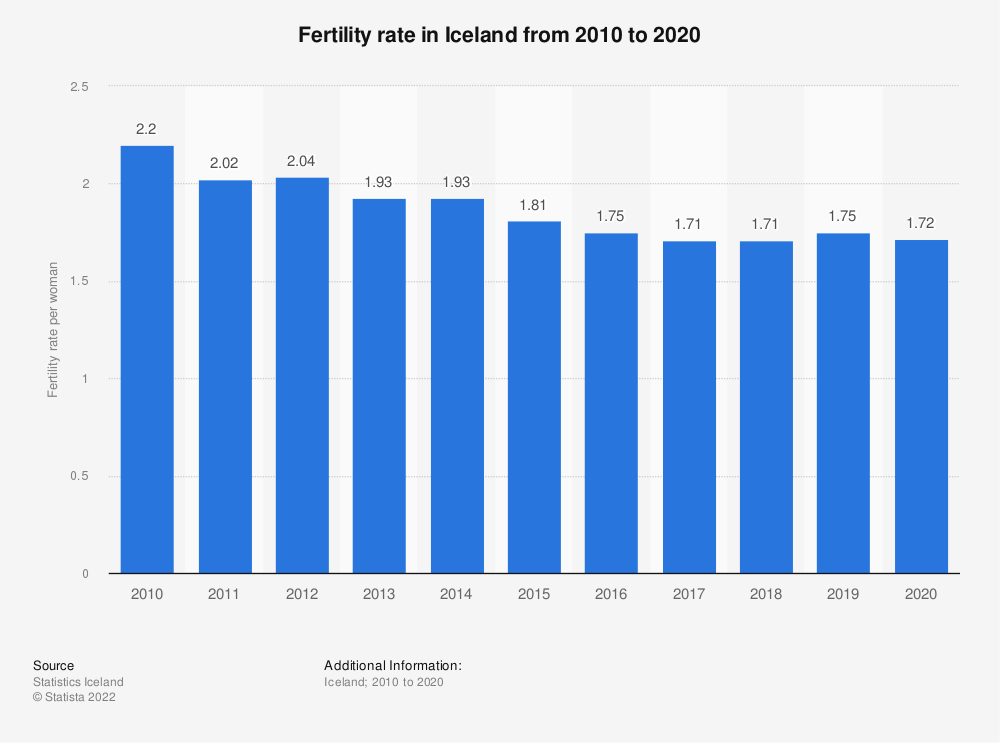 Statistic: Fertility rate in Iceland from 2008 to 2018 | Statista