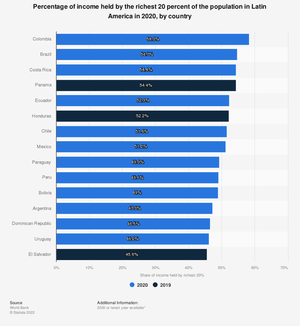 Statistic: Percentage of income held by the richest 20% of the population in Latin America in 2017, by country | Statista