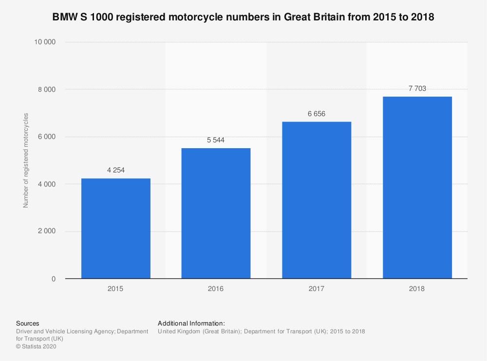 Statistic: BMW S 1000 registered motorcycle numbers in Great Britain from 2015 to 2018 | Statista