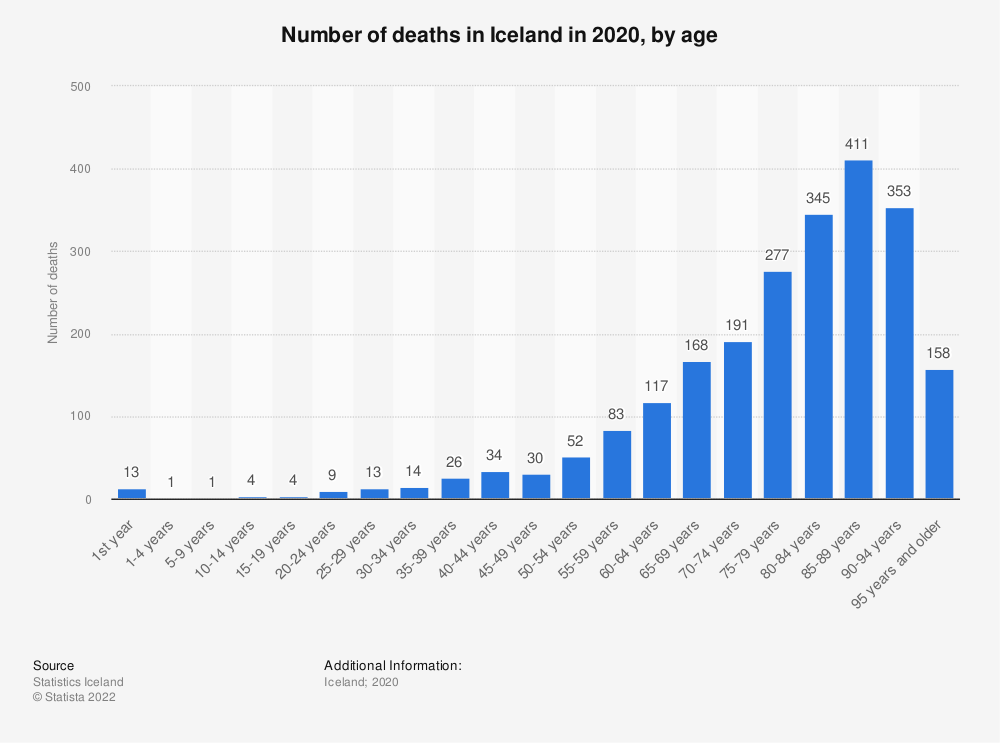 Statistic: Number of deaths in Iceland in 2018, by age | Statista