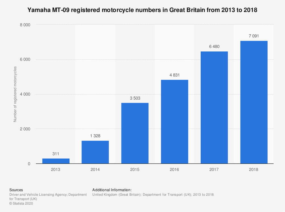 Statistic: Yamaha MT-09 registered motorcycle numbers in Great Britain from 2013 to 2018 | Statista