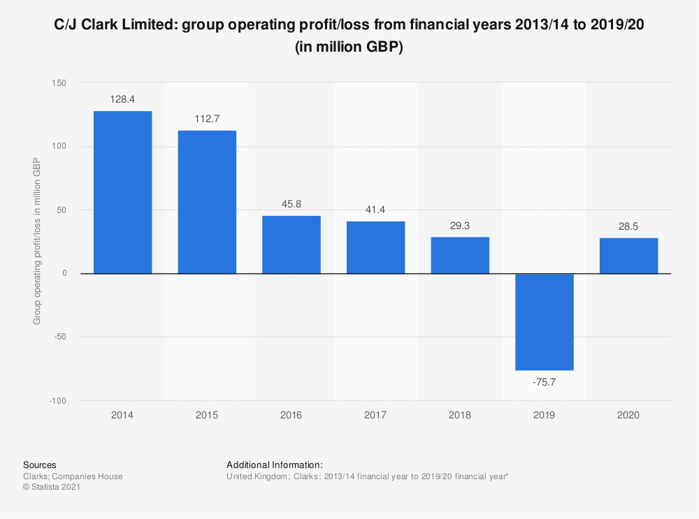 Statistic: C/J Clark Limited: group operating profit/loss from financial years 2013/14 to 2018/19 (in million GBP) | Statista