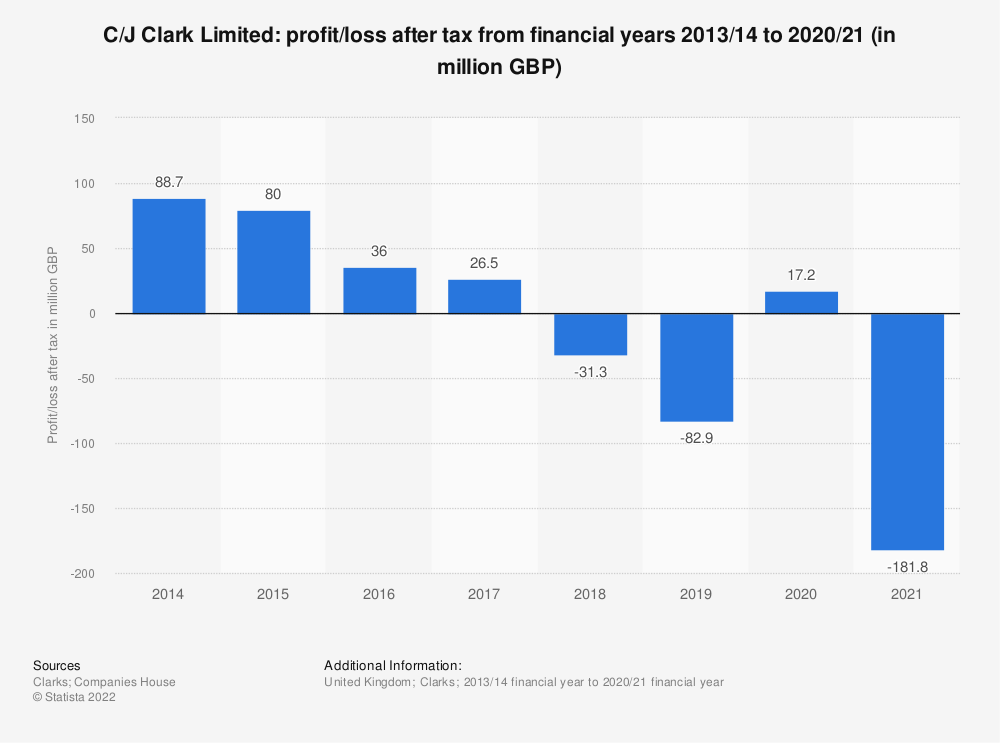 Statistic: C/J Clark Limited: profit/loss after tax from financial years 2013/14 to 2018/19 (in million GBP) | Statista