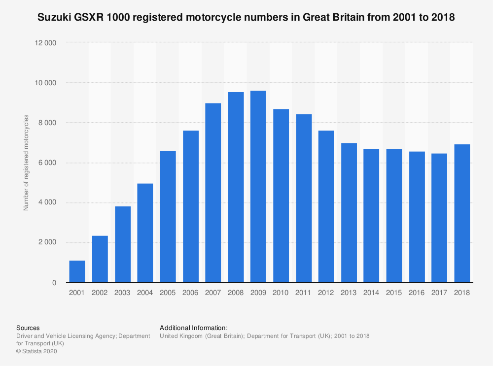 Statistic: Suzuki GSXR 1000 registered motorcycle numbers in Great Britain from 2001 to 2018 | Statista