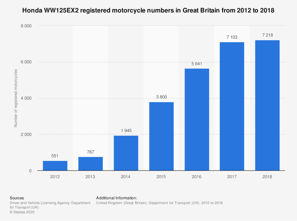 Statistic: Honda WW125EX2 registered motorcycle numbers in Great Britain from 2012 to 2018 | Statista