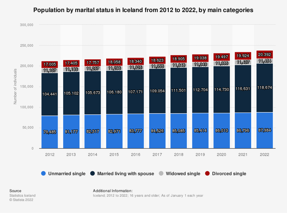 Statistic: Population by marital status in Iceland from 2009 to 2019, by main categories | Statista