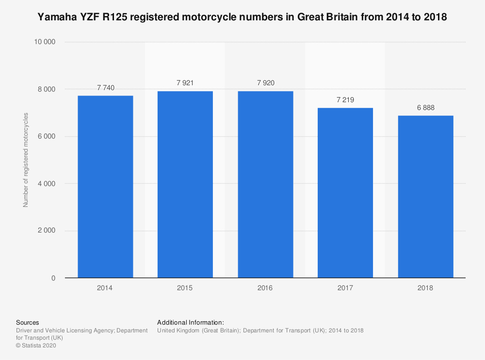 Statistic: Yamaha YZF R125 registered motorcycle numbers in Great Britain from 2014 to 2018 | Statista
