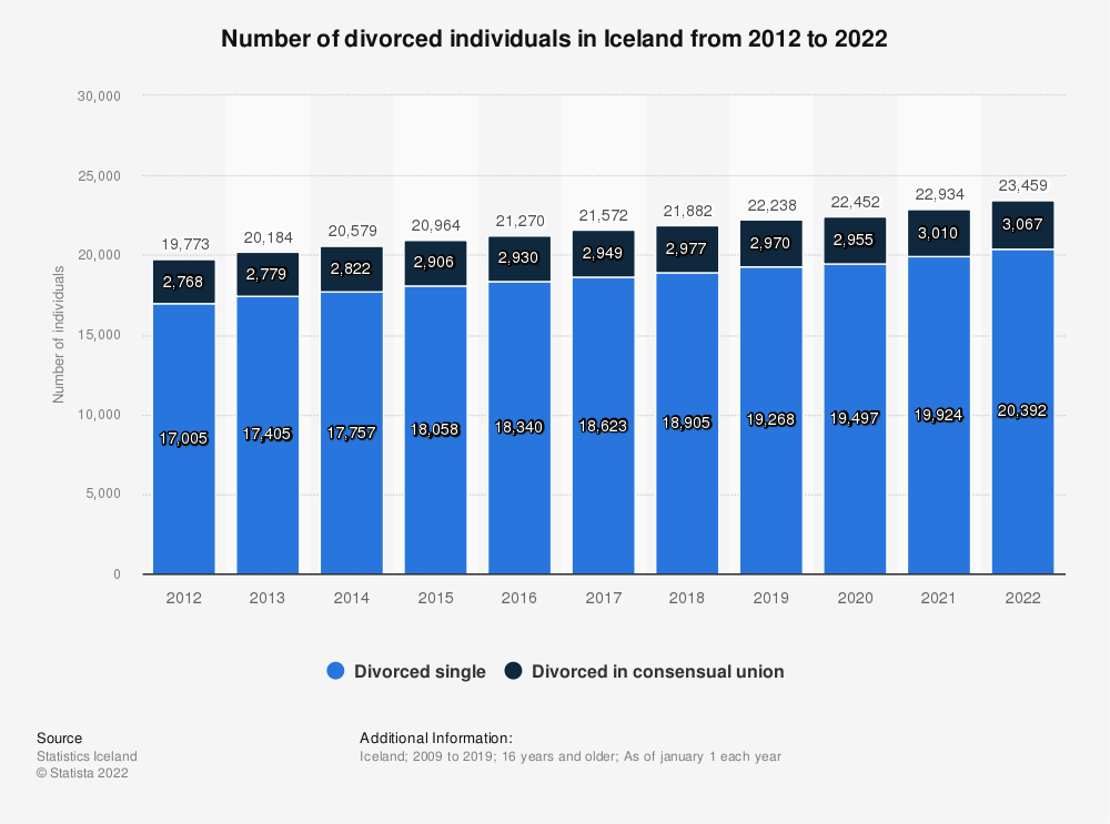 Statistic: Number of divorced individuals in Iceland from 2009 to 2019 | Statista
