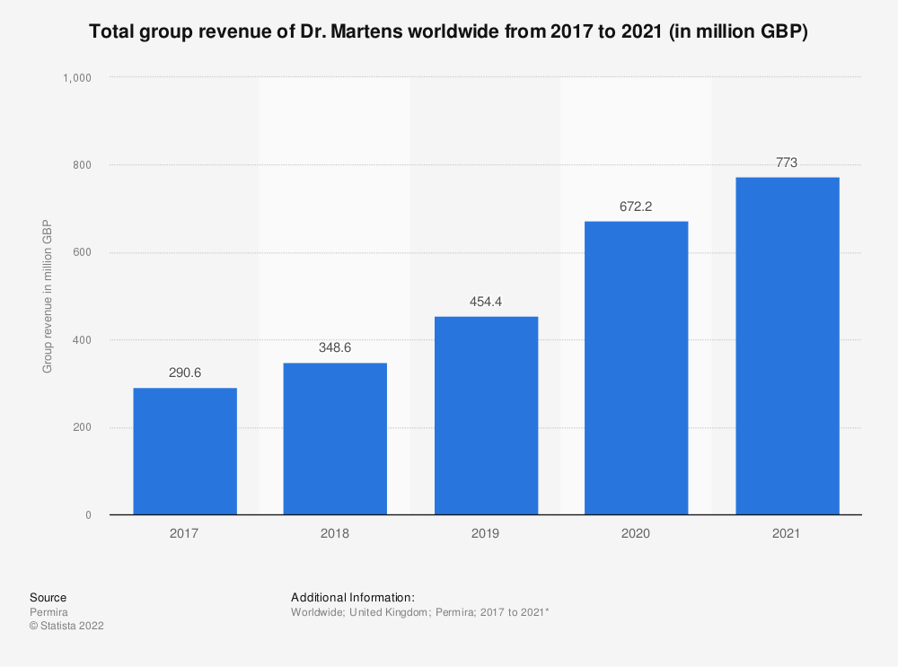 Statistic: Total group revenue of Dr. Martens worldwide from 2017 to 2020 (in million GBP) | Statista