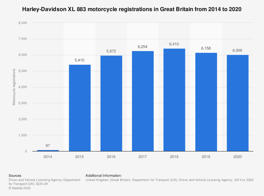 Statistic: Harley-Davidson XL 883 registered motorcycle numbers in Great Britain from 2014 to 2019 | Statista
