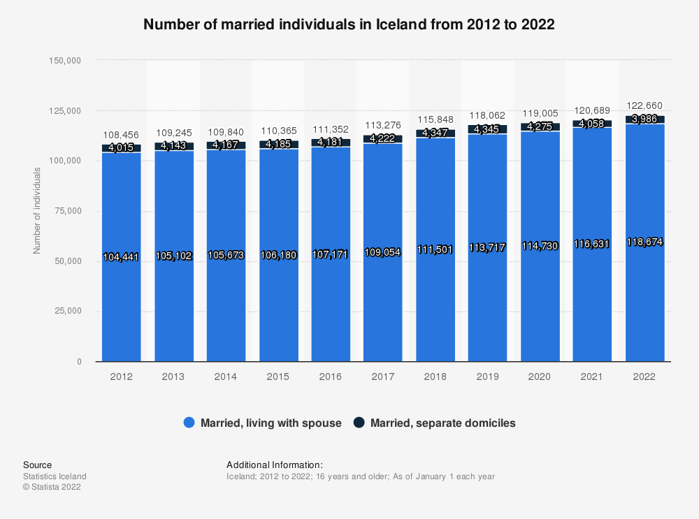 Statistic: Number of married individuals in Iceland from 2009 to 2019 | Statista