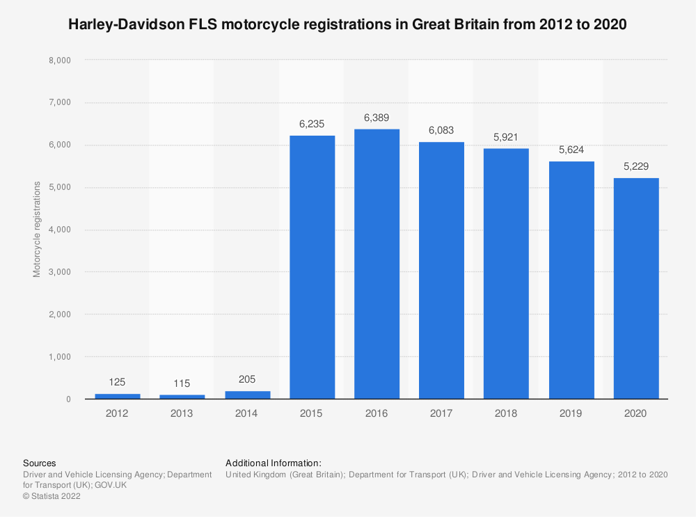 Statistic: Harley-Davidson FLS registered motorcycle numbers in Great Britain from 2012 to 2019   Statista