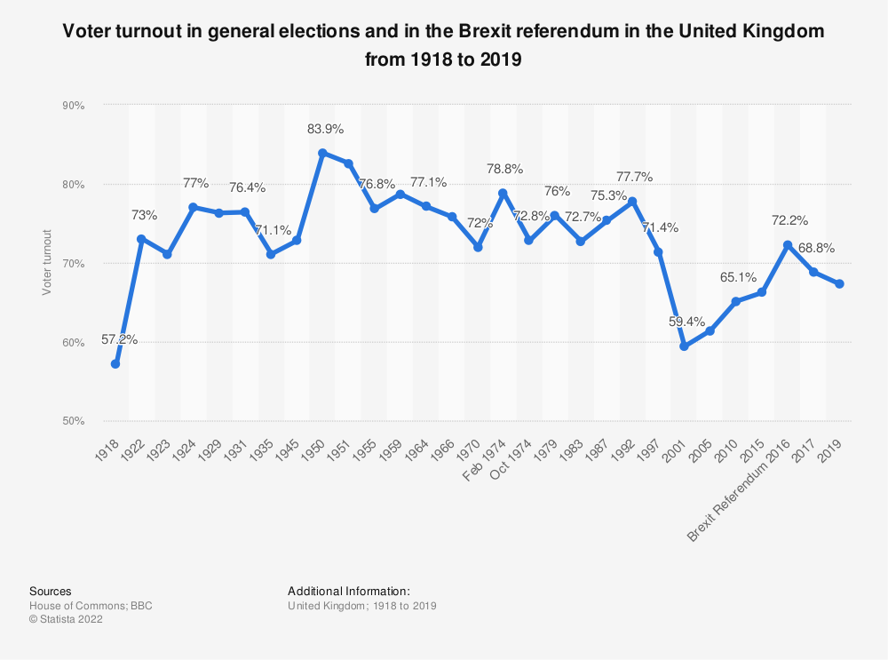Statistic: Voter turnout in general elections and in the Brexit referendum in the United Kingdom from 1918 to 2019 | Statista