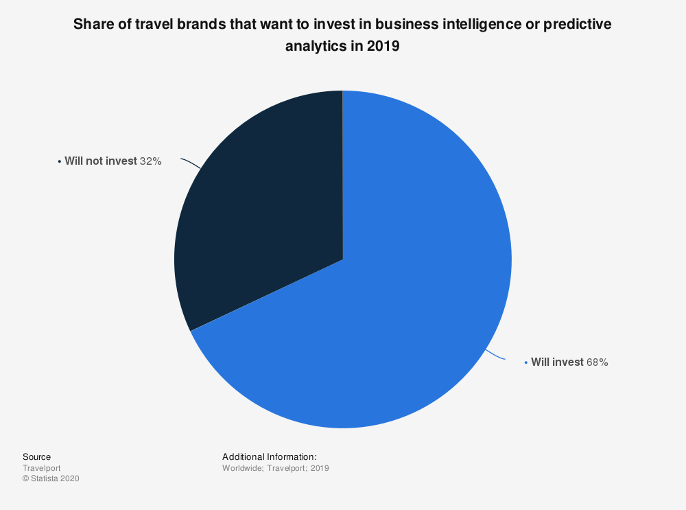 Statistic: Share of travel brands that want to invest in business intelligence or predictive analytics in 2019    Statista