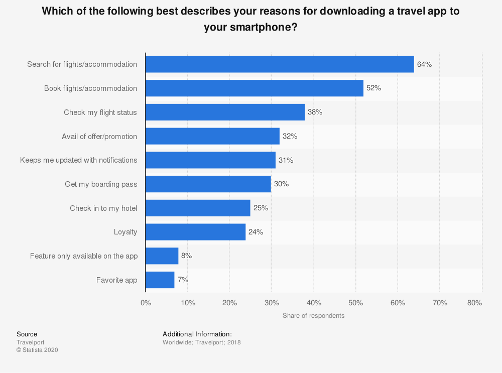 Statistic: Which of the following best describes your reasons for downloading a travel app to your smartphone?  | Statista