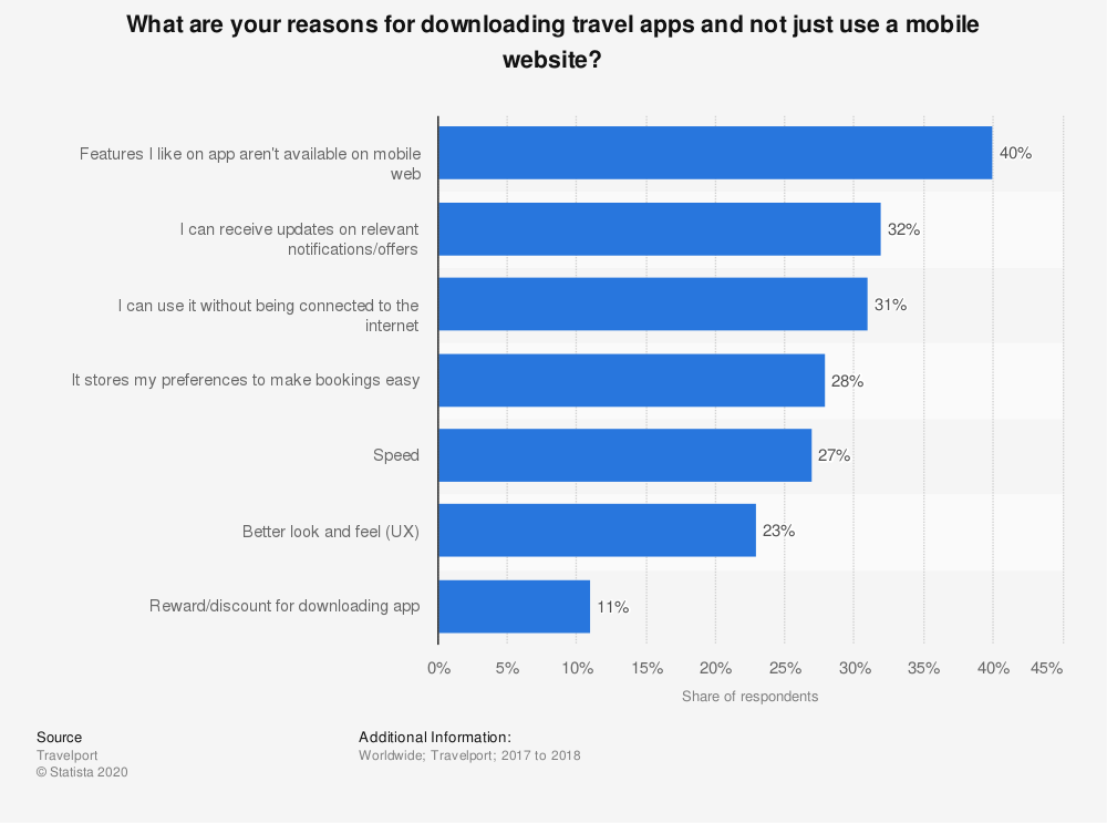 Statistic: What are your reasons for downloading travel apps and not just use a mobile website? | Statista