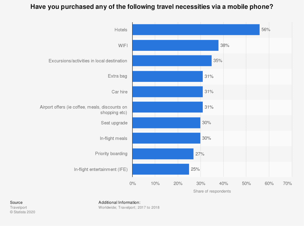 Statistic: Have you purchased any of the following travel necessities via a mobile phone? | Statista