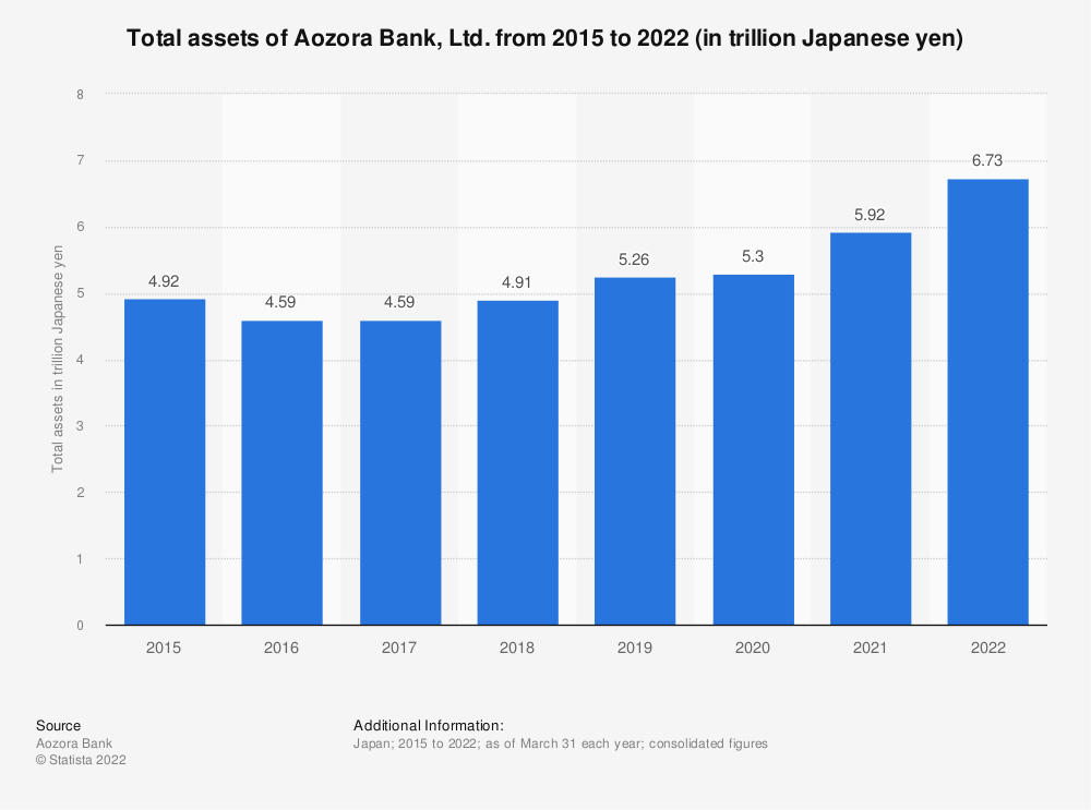 Statistic: Total assets of Aozora Bank, Ltd. from fiscal year 2014 to 2019 (in trillion Japanese yen) | Statista