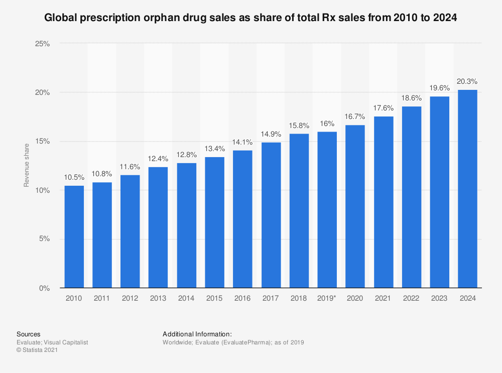 Statistic: Global prescription orphan drug sales as share of total Rx sales from 2010 to 2024 | Statista
