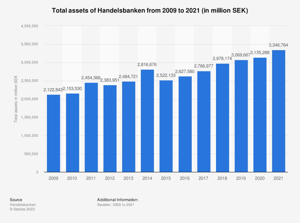 Statistic: Total assets of Handelsbanken from 2009 to 2019 (in million SEK)  | Statista