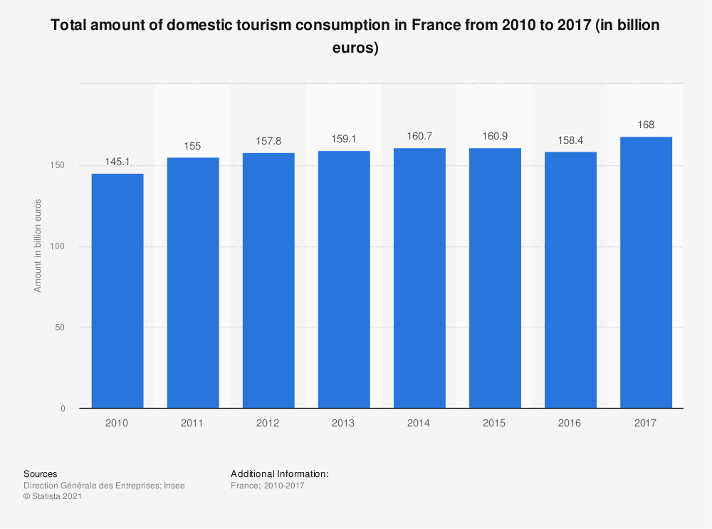 Statistic: Total amount of domestic tourism consumption in France from 2010 to 2017 (in billion euros) | Statista