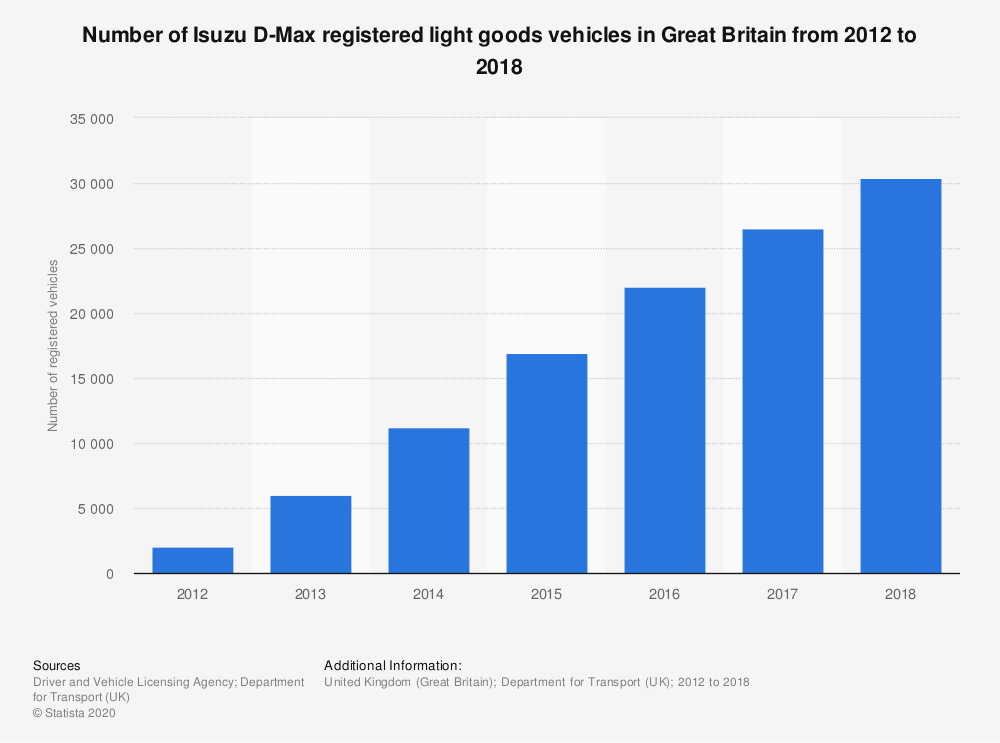 Statistic: Number of Isuzu D-Max registered light goods vehicles in Great Britain from 2012 to 2018 | Statista