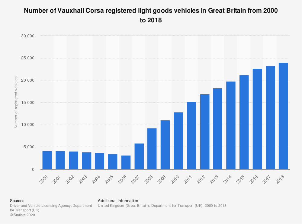 Statistic: Number of Vauxhall Corsa registered light goods vehicles in Great Britain from 2000 to 2018 | Statista