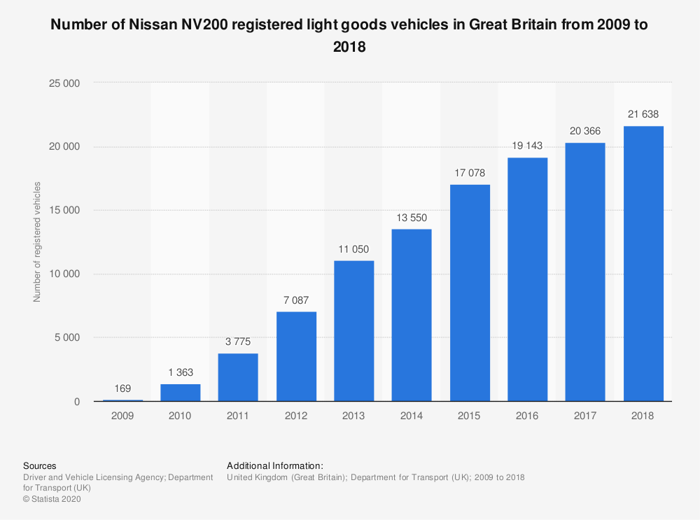 Statistic: Number of Nissan NV200 registered light goods vehicles in Great Britain from 2009 to 2018 | Statista