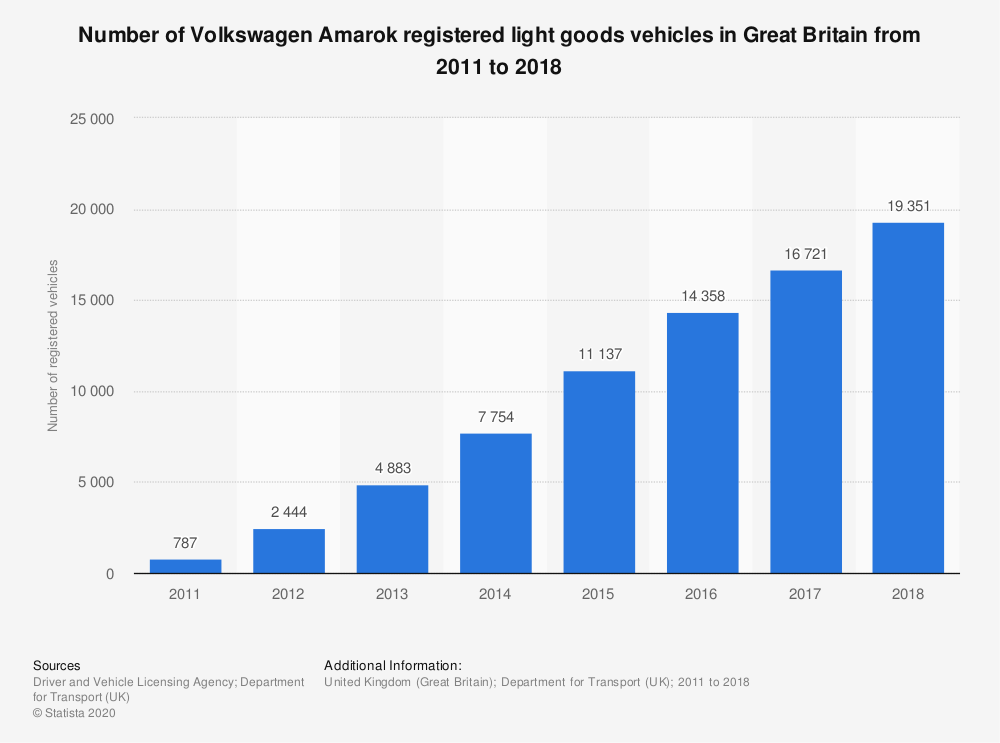 Statistic: Number of Volkswagen Amarok registered light goods vehicles in Great Britain from 2011 to 2018 | Statista