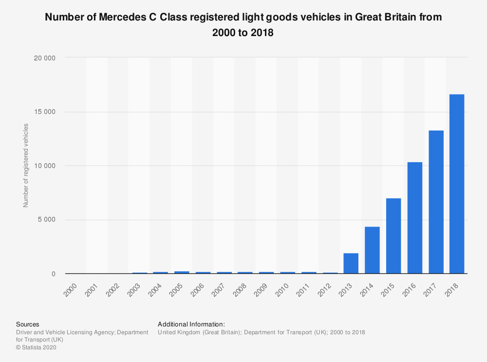 Statistic: Number of Mercedes C Class registered light goods vehicles in Great Britain from 2000 to 2018 | Statista