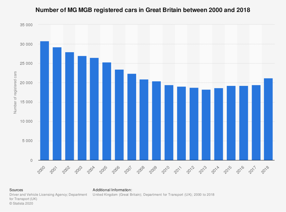 Statistic: Number of MG MGB registered cars in Great Britain between 2000 and 2018 | Statista