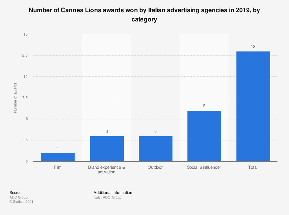 Statistic: Number of Cannes Lions awards won by Italian advertising agencies in 2019, by category  | Statista