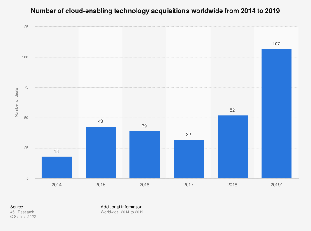Statistic: Number of cloud-enabling technology acquisitions worldwide from 2014 to 2019 | Statista
