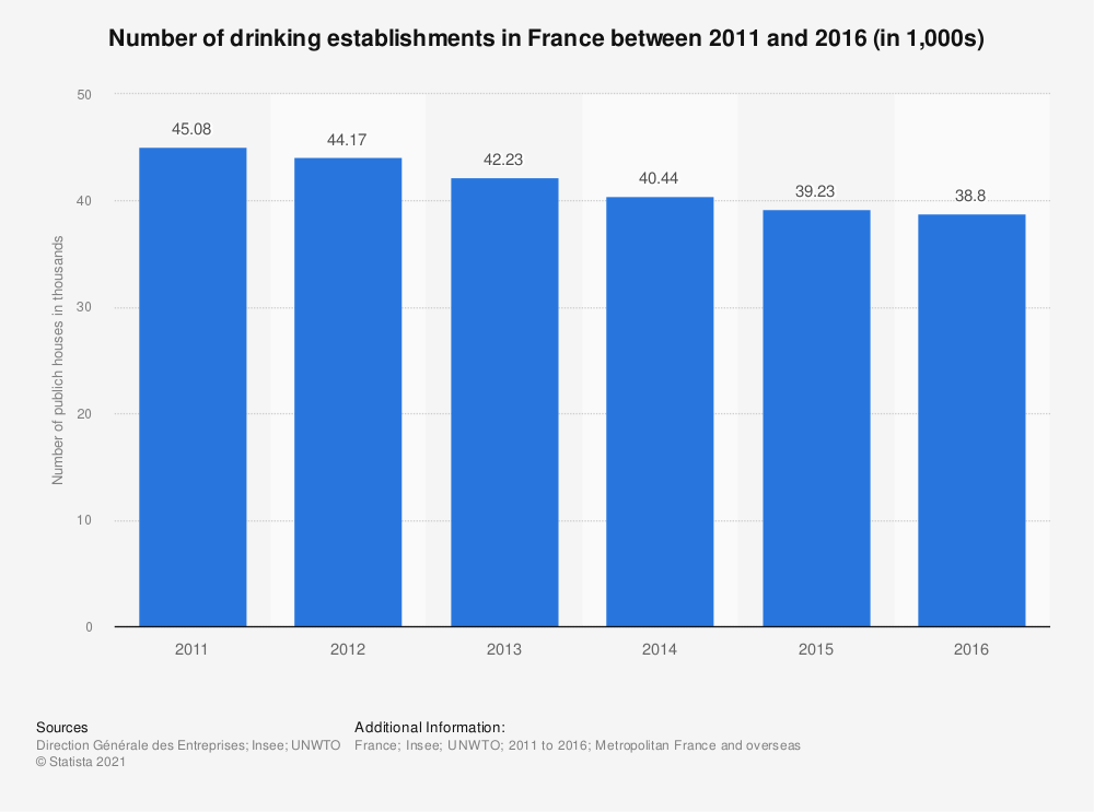 Statistic: Number of drinking establishments in France between 2011 and 2016 (in 1,000s) | Statista