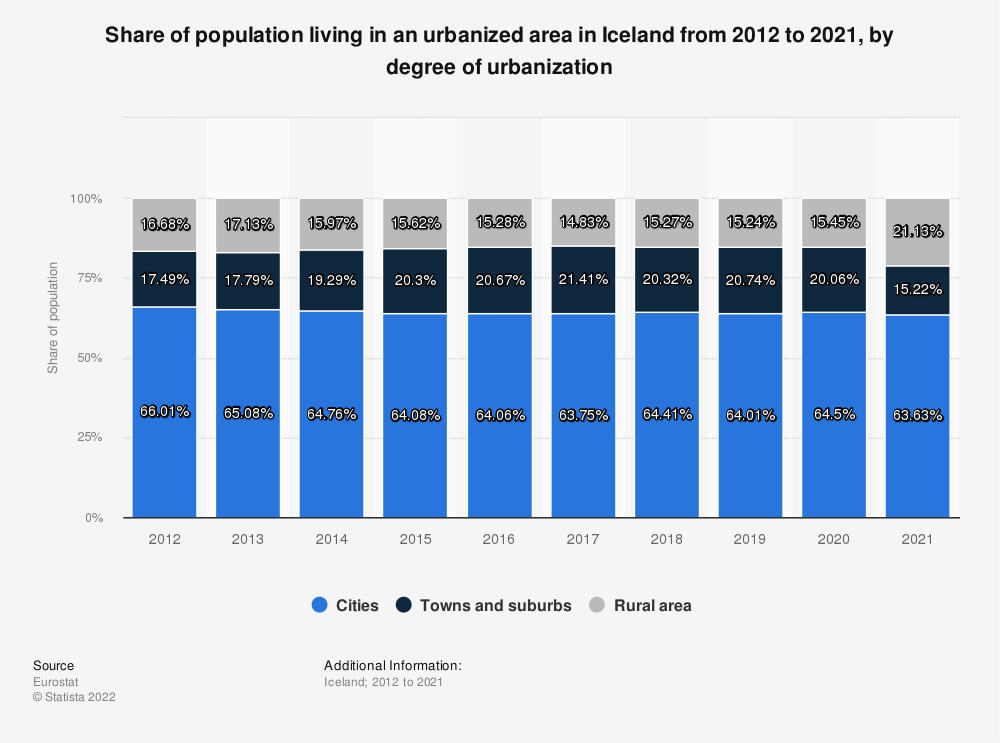 Statistic: Share of population living in an urbanized area in Iceland from 2012 to 2019, by degree of urbanization | Statista