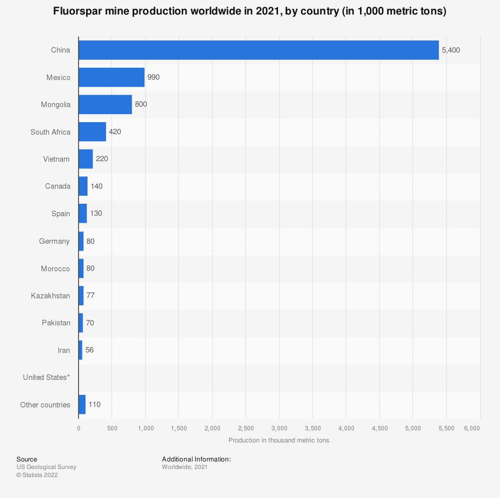 Statistic: Fluorspar mine production worldwide in 2019, by country (in 1,000 metric tons) | Statista
