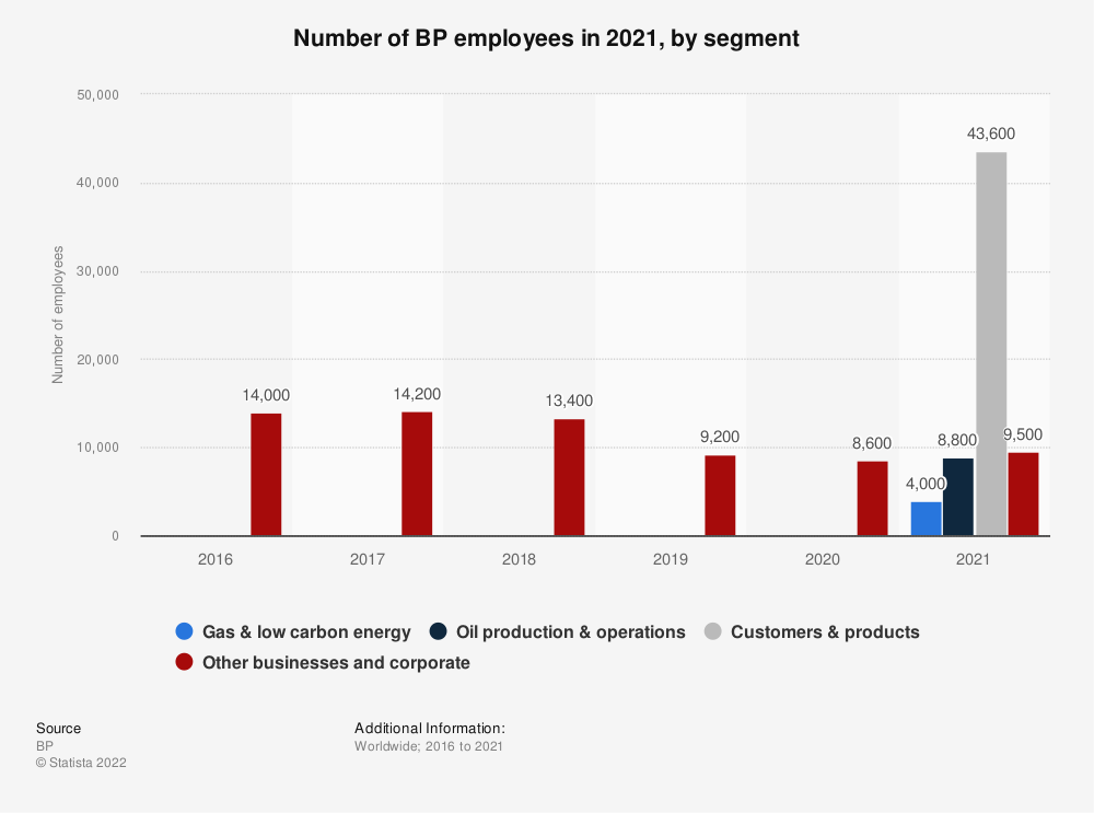 Statistic: Number of BP employees from 2016 to 2020, by segment   Statista