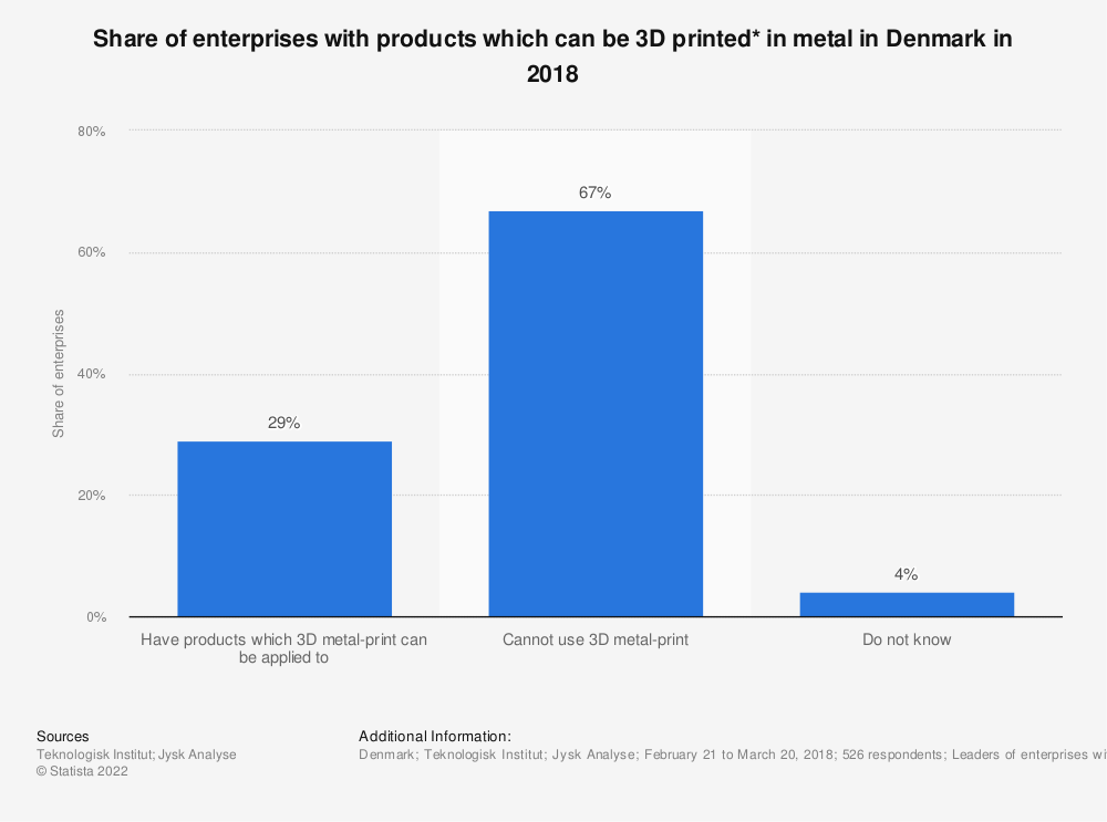Statistic: Share of enterprises with products which can be 3D printed* in metal in Denmark in 2018 | Statista