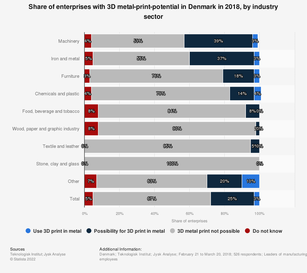 Statistic: Share of enterprises with 3D metal-print-potential in Denmark in 2018, by industry sector | Statista