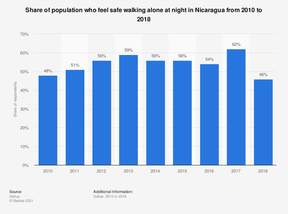 Statistic: Share of population who feel safe walking alone at night in Nicaragua from 2010 to 2018 | Statista