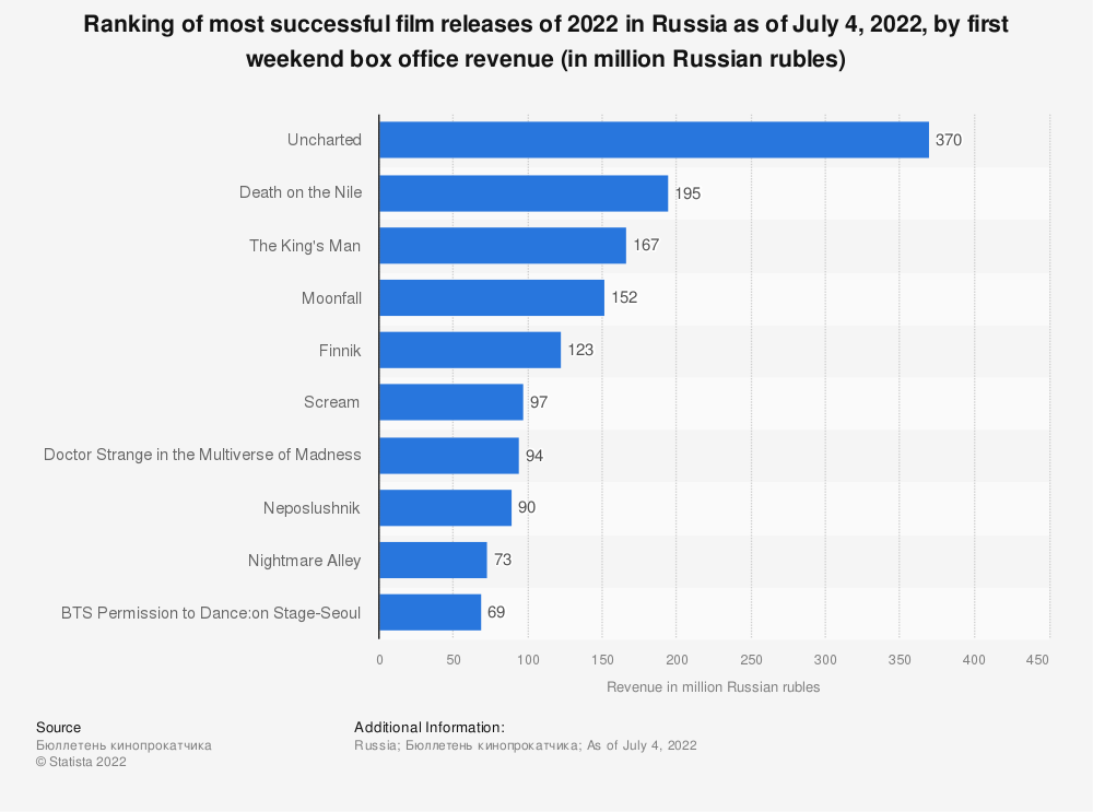 Statistic: Ranking of most successful film releases of 2020 in Russia as of September 2020, by first weekend box office revenue (in million Russian rubles) | Statista